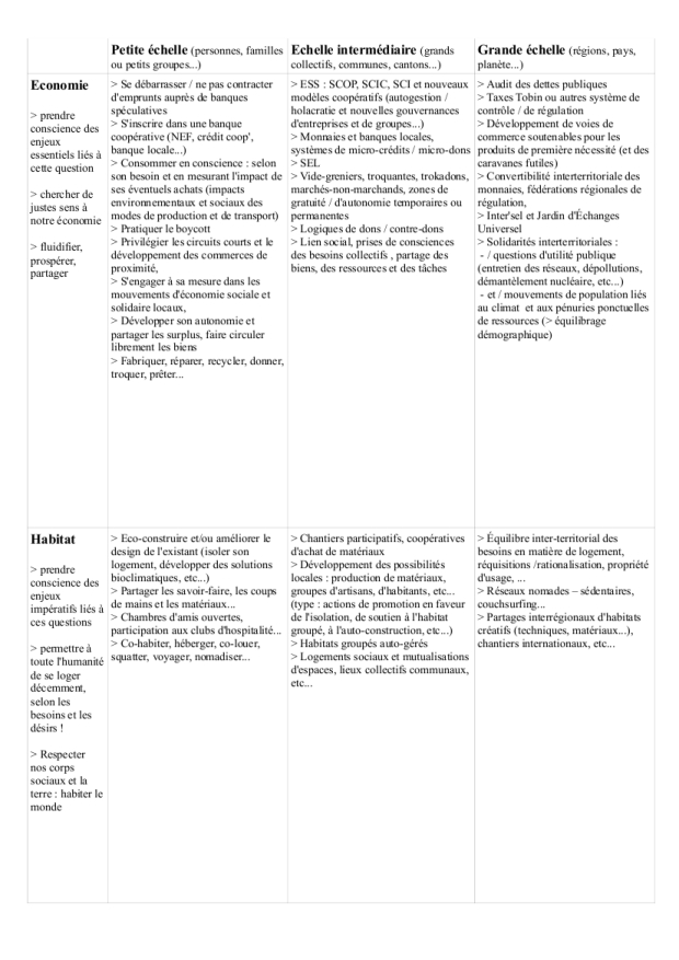 actions solutions p2