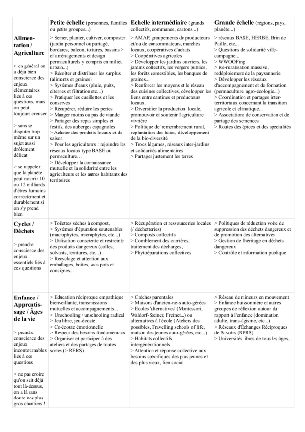 actions solutions p3