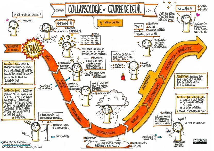 collapsologie-courbe-de-deuil-v3-0-large.jpg