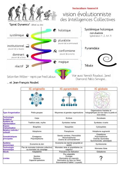 annexe14 evolution ic p1
