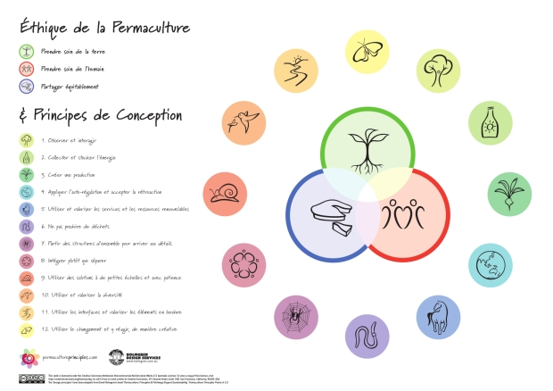 annexe1permaculture - principes