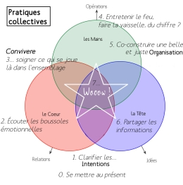 annexe4 pratiques collectives